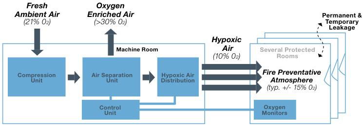 فناوری حفاظت از حریق با کاهش سطح اکسیژن Oxygen Reduction